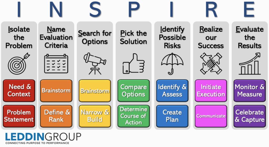 INSPIRE Model